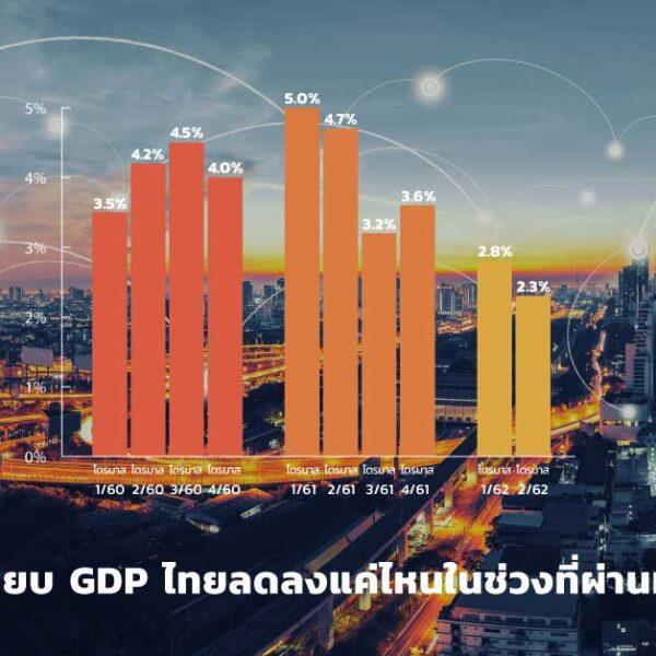 GDP ไทย