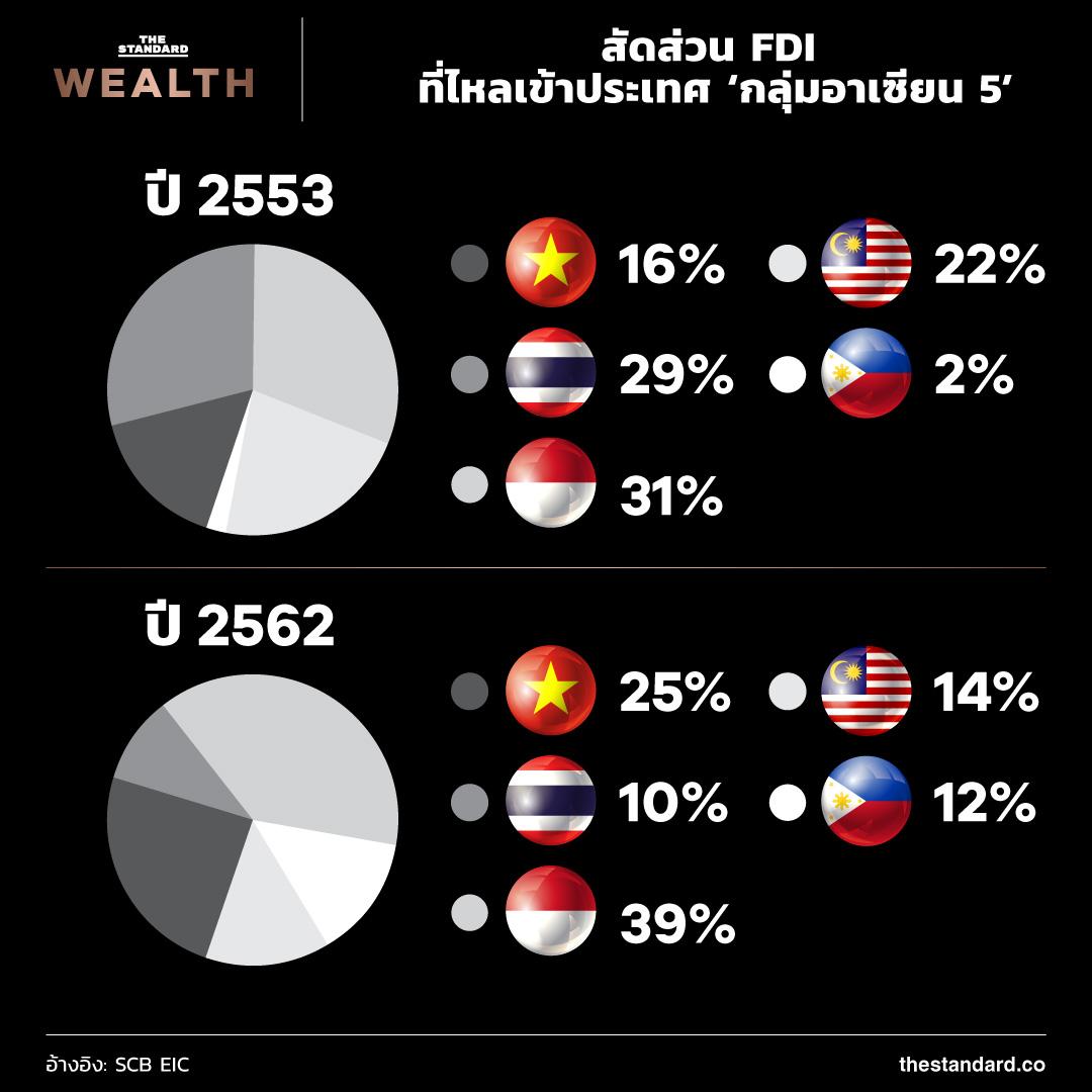 สัดส่วน FDI ที่ไหลเข้าประเทศ 'กลุ่มอาเซียน 5'