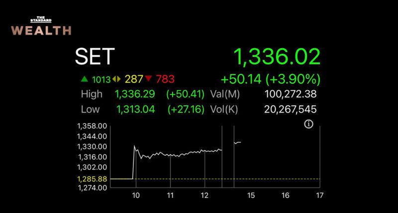 'หุ้นไทย' บวก 50 จุด วอลุ่มทะลุ 'แสนล้านบาท' AOT, MINT, KBANK นำตลาด