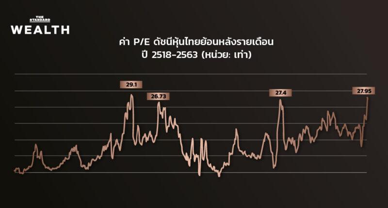 'หุ้นไทย' แพงสุดรอบ 30 ปี 'วีไอ-นักวิเคราะห์' ประสานเสียง ดัชนียังไปได้ต่อ