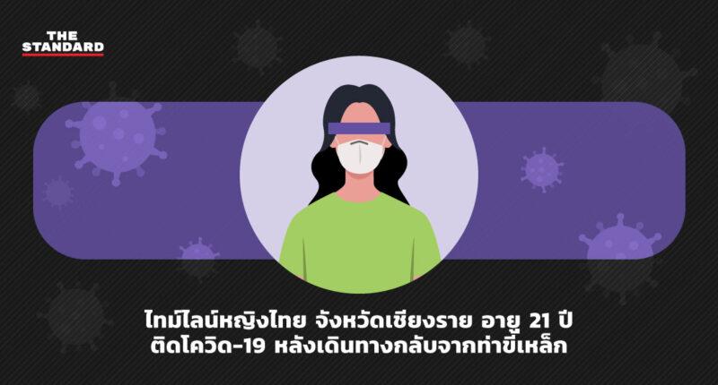 ไทม์ไลน์หญิงไทย จังหวัดเชียงราย อายุ 21 ปี ติดโควิด-19 หลังเดินทางกลับจากท่าขี้เหล็ก