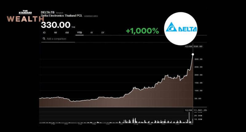 หุ้น DELTA พุ่ง 1,000% ใน 8 เดือน มาร์เก็ตแคปทะลุ 4 แสนล้านบาท โบรกเตือนราคาเต็มมูลค่าแล้ว