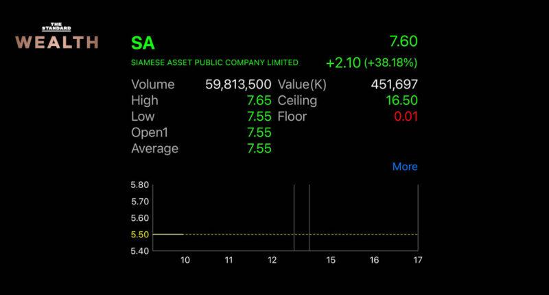 'ไซมิส แอสเสท' เทรดวันแรกเหนือจอง 37.27%