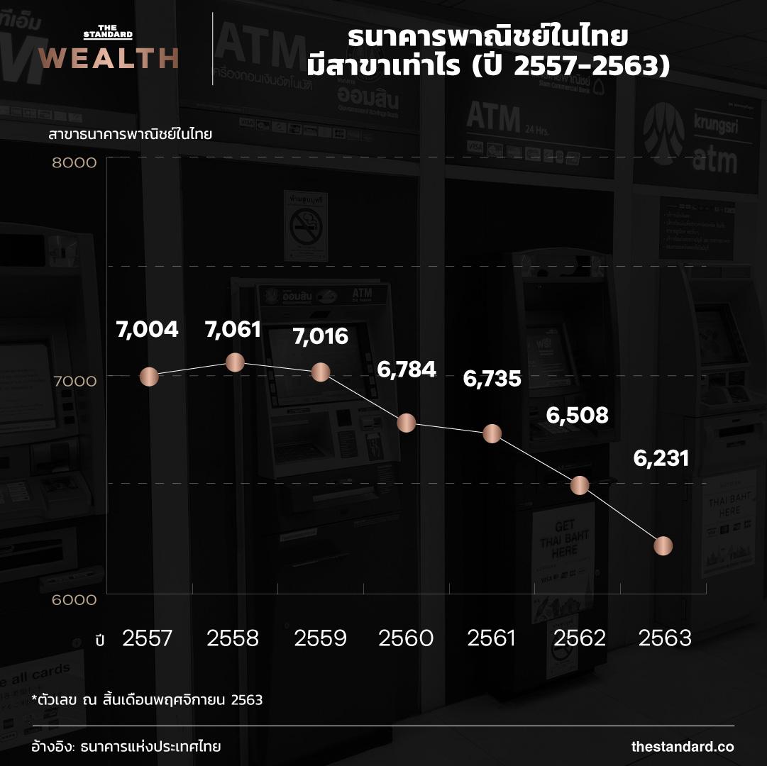 ธนาคารพาณิชย์ในไทยมีสาขาเท่าไร (ปี 2557-2563)