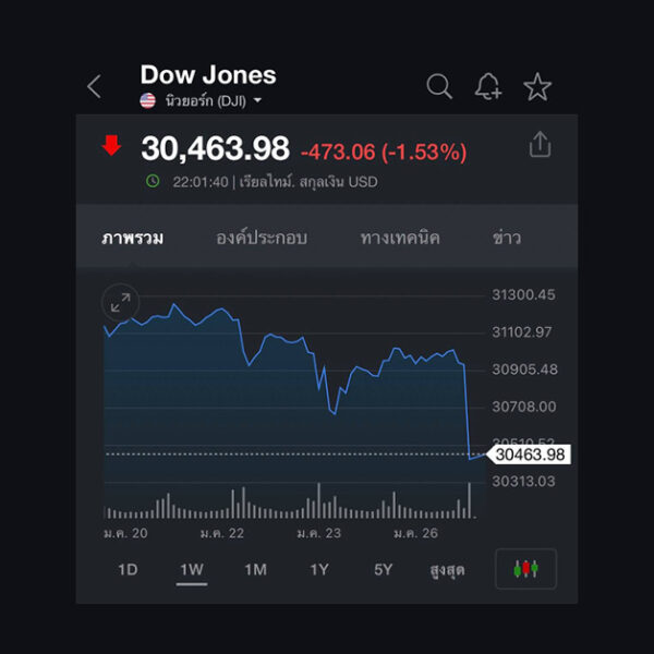 'Dow Jones' ดิ่งหนักกว่า 500 จุด นักลงทุนผิดหวังผลดำเนินงานหุ้น Boeing