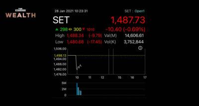 'หุ้นไทย' เปิดตลาดร่วงกว่า 15 จุด ก่อนรีบาวด์เล็กน้อย โบรกฯ ชี้ มูลค่าแพงเกิน แต่ยังไม่ใช่ภาวะฟองสบู่แตก