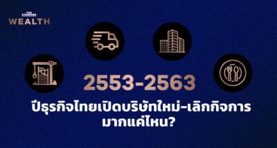 2553-2563 ปีธุรกิจไทยเปิดบริษัทใหม่-เลิกกิจการมากแค่ไหน?