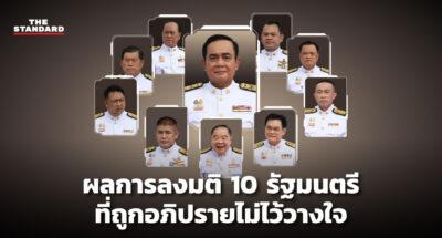 ผลการลงมติ 10 รัฐมนตรีที่ถูกอภิปรายไม่ไว้วางใจ