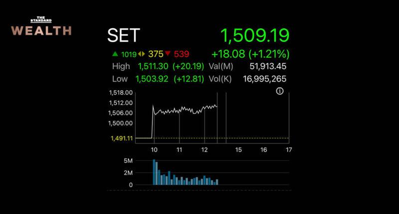 หุ้นไทยฟื้นตัวแรงอีกครั้ง +18 จุด หลัง Fed คาดเงินเฟ้อถึงเป้าหมายอาจต้องใช้เวลากว่า 3 ปี