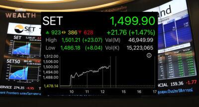'หุ้นไทย' พุ่งทดสอบแนวต้าน 1,500 จุด นักลงทุนเก็ง Fed ยังไม่รีบถอน QE ขึ้นดอกเบี้ยนโยบาย