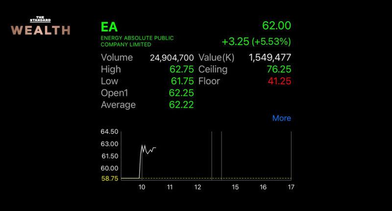 หุ้น 'EA' วิ่งรับข่าวบอร์ด EV เตรียมกระตุ้นการใช้รถยนต์ไฟฟ้า ตั้งเป้าปี 2568 แตะ 1 ล้านคัน