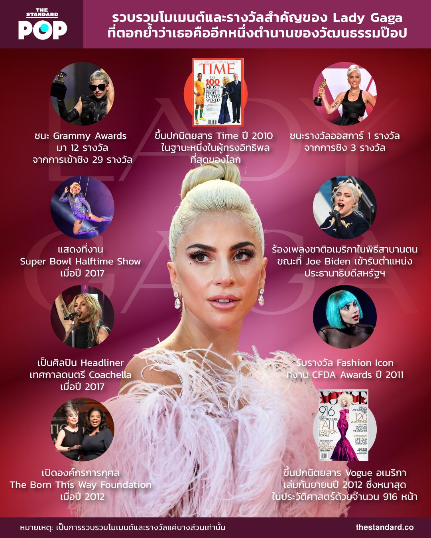 รวบรวมโมเมนต์และรางวัลสำคัญของ Lady Gaga ที่ตอกย้ำว่าเธอคืออีกหนึ่งตำนานของวัฒนธรรมป๊อป