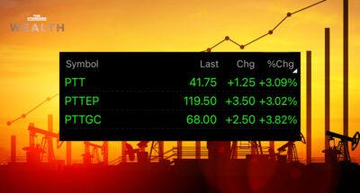 'หุ้นไทย' บวกแรง รับอานิสงส์ตระกูล PTT พุ่ง หลังราคาน้ำมันดิบตลาดโลกปรับเพิ่มต่อเนื่อง