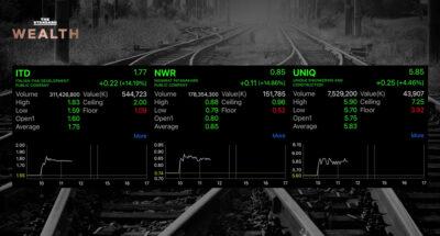 หุ้น ITD-NWR-UNIQ ควงแขนวิ่งรับข่าวบวก คว้างานโครงการรถไฟไทย-จีน