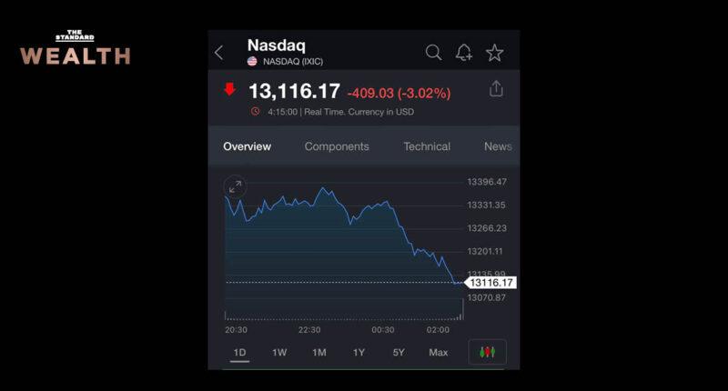 Nasdaq ปิดตลาดร่วงหนักกว่า 3% กังวลบอนด์ยีลด์พุ่งทุบสถิติรอบ 14 เดือน