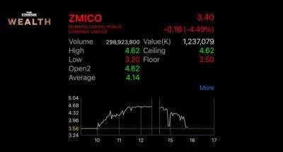 เตรียมลุก! หุ้น ZMICO เริ่มเผชิญแรงขาย หลัง 1 เดือนราคาพุ่งกว่า 360%