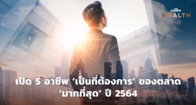 เปิด 5 อาชีพ 'เป็นที่ต้องการ' ของตลาด 'มากที่สุด' ปี 2564