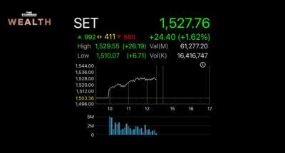 หุ้นไทยเขียวสดใส เปิดตลาดกระโดดขึ้นก่อนวิ่งม้วนเดียวแตะ 1,529 จุด เพิ่มขึ้นเกือบ 25 จุด