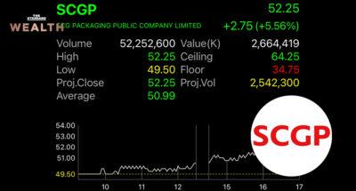 SCGP คาดยอดขายปีนี้ทะลุ 1 แสนล้าน อานิสงส์ตลาดอาหารและเครื่องดื่มทั่วอาเซียนบูม ขณะที่ราคาหุ้นสร้าง All Time High