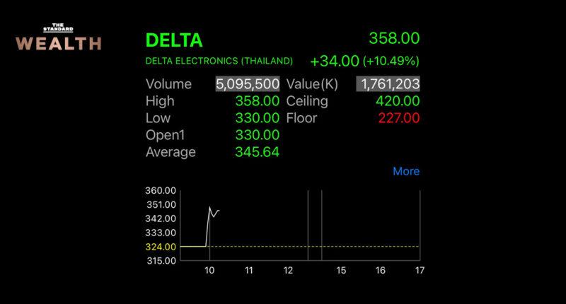 นักลงทุนแห่เก็งกำไรหุ้น DELTA คึกคัก ดันราคาพุ่งกว่า 10% วอลุ่มหนาแน่นอันดับหนึ่ง