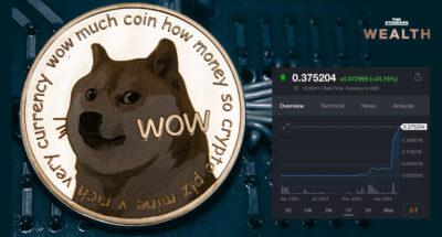 ทำความรู้จัก Dogecoin เหรียญน้องหมาที่ให้ผลตอบแทนสูงสุดในปีนี้ เหตุใดคนจึงนิยมเทรด