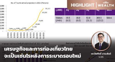 เศรษฐกิจและการท่องเที่ยวไทยจะเป็นเช่นไรหลังการระบาดรอบใหม่