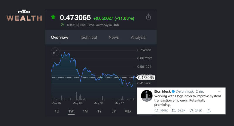 'อีลอน มัสก์' เอาอีกแล้ว! ล่าสุดทวีตได้เข้าไปร่วมกับทีม Doge พัฒนาเหรียญให้มีประสิทธิภาพมากขึ้น ส่งผลราคา Dogecoin พุ่งกว่า 11%