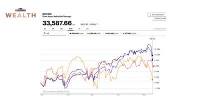 ตลาดหุ้นทั่วโลก
