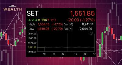 หุ้นไทยร่วงแรง 20 จุด นักลงทุนกังวลเงินเฟ้อ-หวั่นโควิด-19 ฉุดเศรษฐกิจวูบซ้ำ