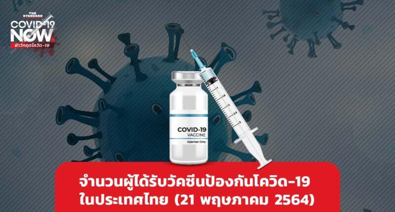 จำนวนผู้ได้รับวัคซีนป้องกันโควิด-19 ในประเทศไทย (21 พฤษภาคม 2564)