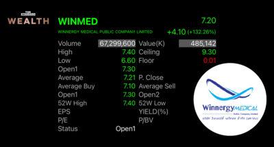 หุ้น WINMED เข้าเทรดใน mai วันแรก ราคาพุ่ง 135% จากราคา IPO