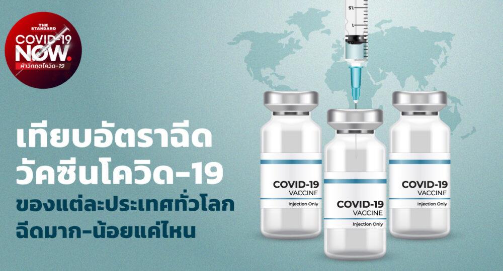 อัตราฉีดวัคซีนโควิด-19 ทั่วโลก