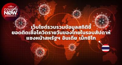 เว็บไซต์รวบรวมข้อมูลสถิติชี้ ยอดติดเชื้อโควิดรายวันของไทยในรอบสัปดาห์ แซงหน้าสหรัฐฯ อินเดีย เม็กซิโก