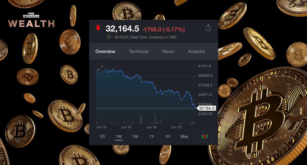 ราคา Bitcoin