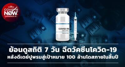 ย้อนดูสถิติ 7 วัน ฉีดวัคซีนโควิด-19 หลังดีเดย์ปูพรมสู่เป้าหมาย 100 ล้านโดสภายในสิ้นปี