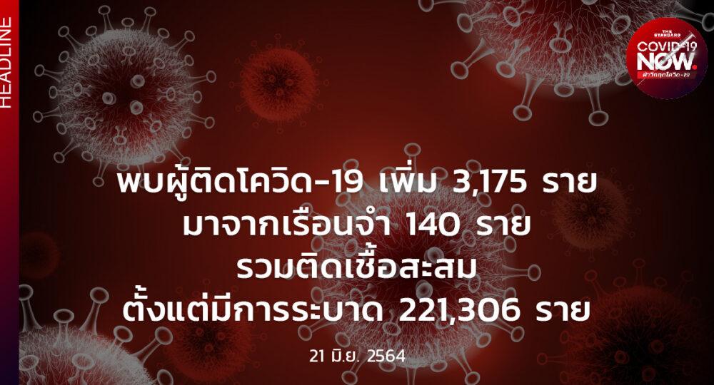 สถานการณ์โควิด-19 วันนี้ (21 มิถุนายน 2564)