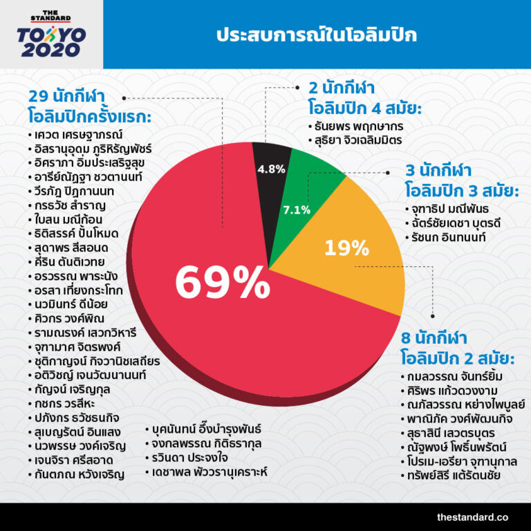 INFO_42-thai-national-team-athletes-in-t