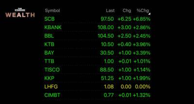 scb stock