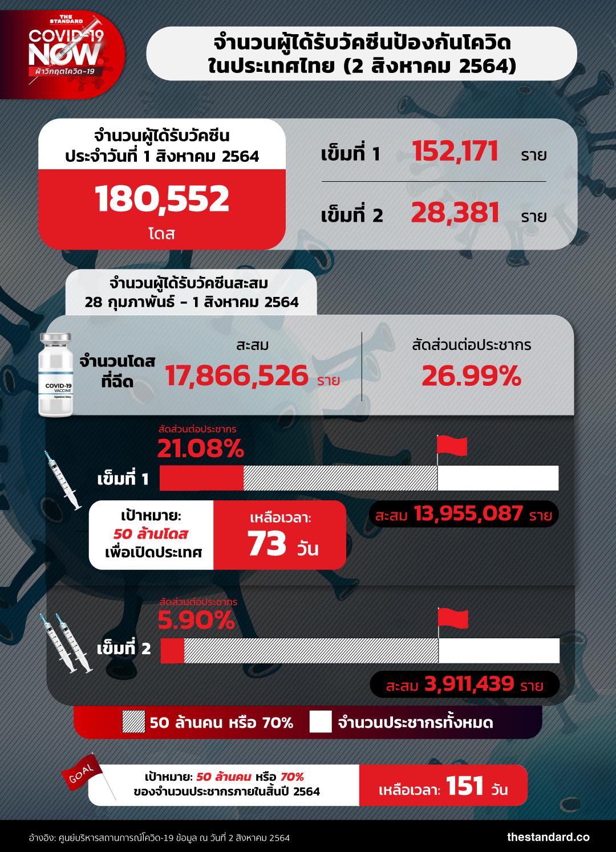 จำนวนผู้ได้รับวัคซีนป้องกันโควิด-19 ในประเทศไทย