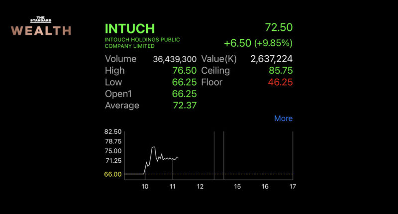 INTUCH Stock