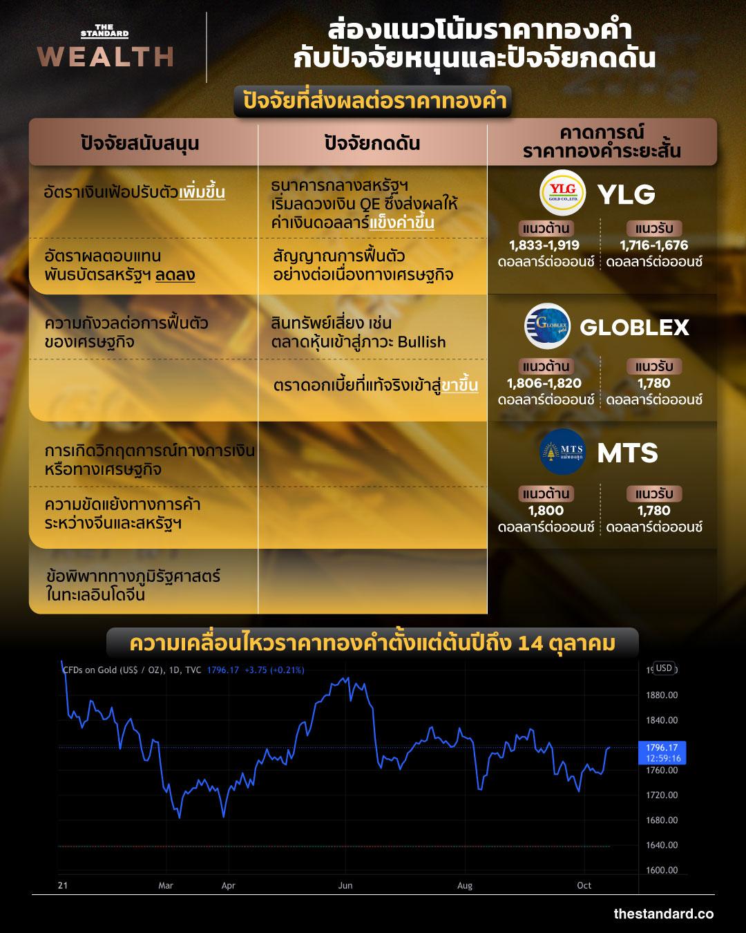gold price trend