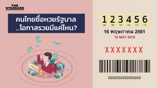 คนไทยซื้อหวยรัฐบาล โอกาสรวยมีแค่ไหน